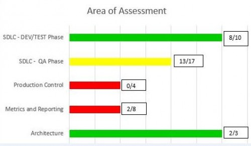 The JCL Lifecycle Assessment