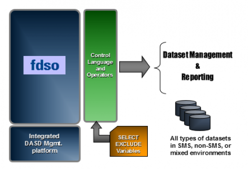 Image describing how fdso integrates in the environment with other fastpack solutions