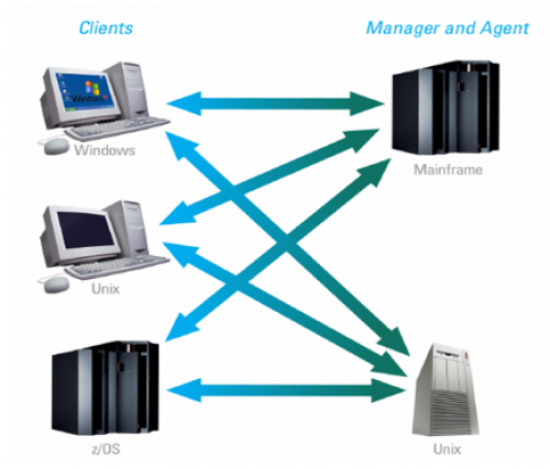 This diagram shows how CPC is able to be the middleware for mainframe, Unix, Linux, HP-UX, Solaris, Windows, IBM z, as400, IBM i, and more.