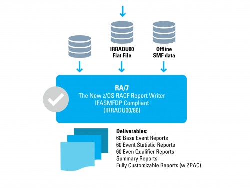 The architecture of the mainframe z os RA 7 report writer