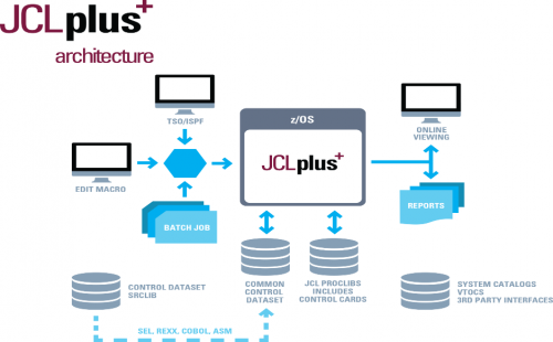 The architecture of JCLplus, our batch optimization software