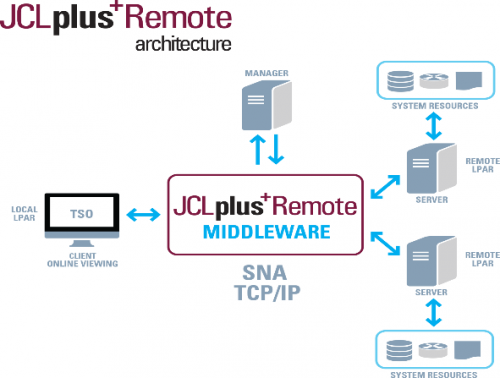 Architecture of JCLplus remote software and it's interplay with Mainframe DevOps
