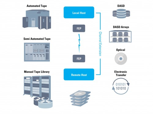 The architecture of our tape management software ZELA
