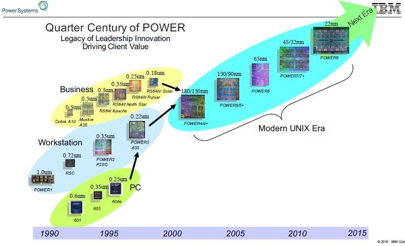 IBM i 30 years