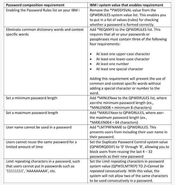 Configuring IBM i Password Security and Composition Rules
